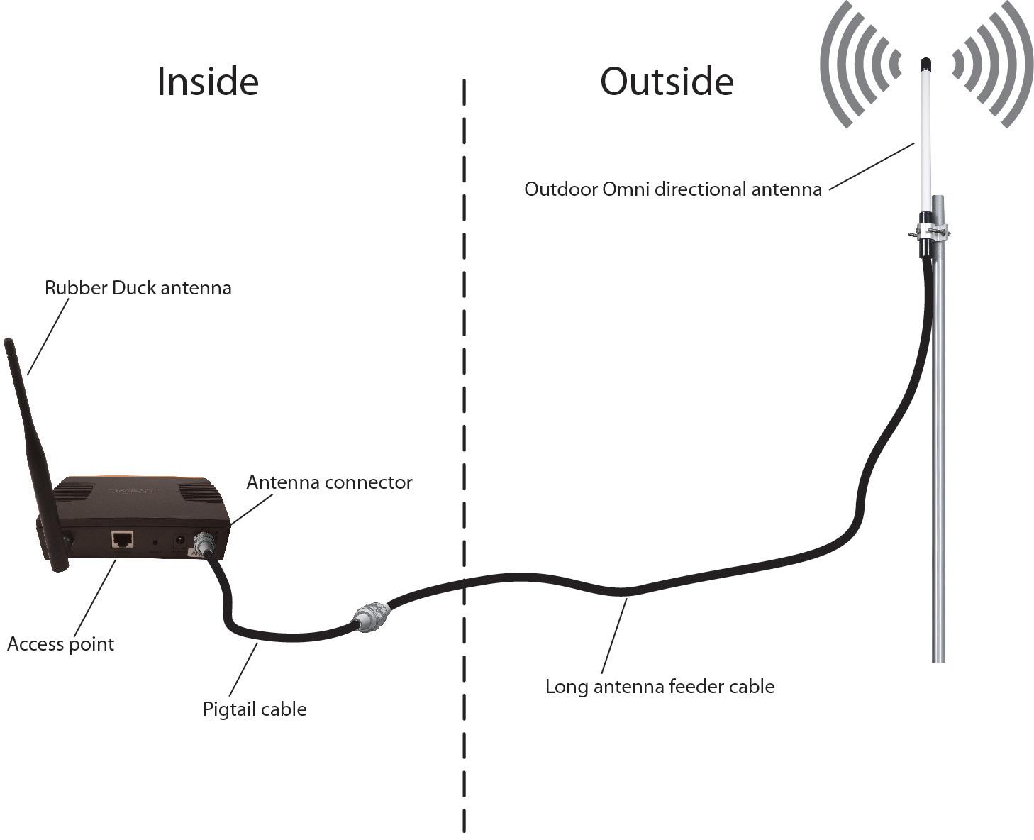wireless access point comparison chart