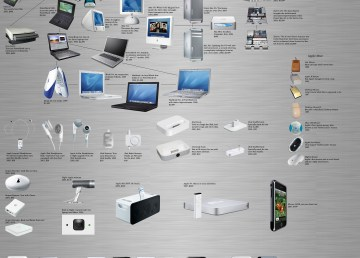Una imagen con todos los productos de Apple