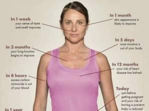 Fumo, cosa succede al tuo corpo se sta 8 ore senza sigarette?