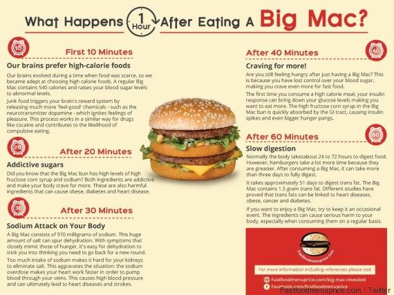 Big Mac, cosa succede al tuo corpo quando lo mangi