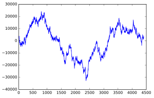 A plot of Brownian noise.