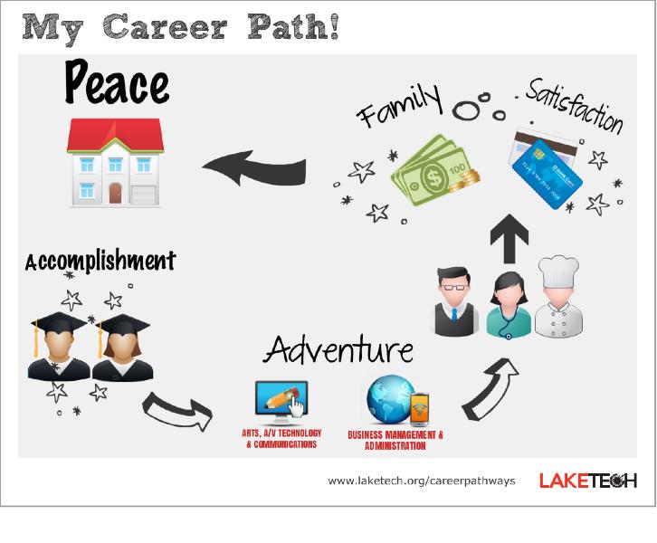 See Your Path - Lake Tech\u0027s Career Pathways