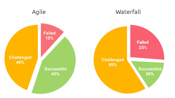 Agile Vs Waterfall Methodology LambdaTest