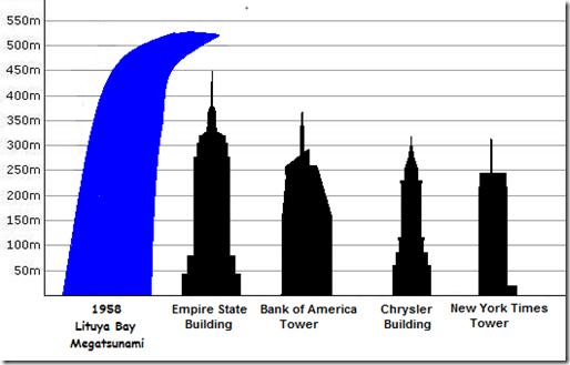 The-Lituya-Bay-tsunami-scale