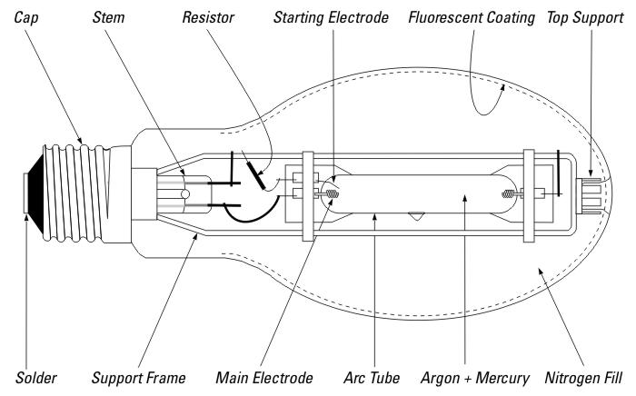 1000 Watt High Pressure Sodium Ballast Wiring Diagram The Mercury Vapour Lamp