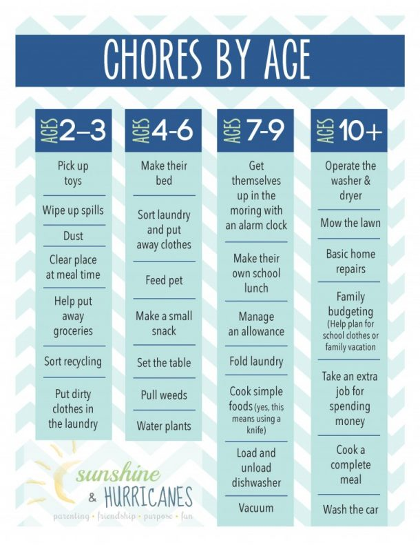 Awesome Chore Charts That Work! - landeelu - sample chore chart