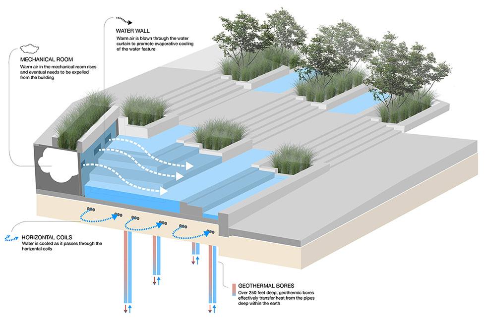 Simons-Center-park-Dirtworks-11-Water-Feature-DIagram « Landscape