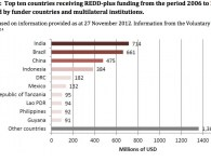 Graph from Working Paper, UNFCCC Standing Committee on Finance