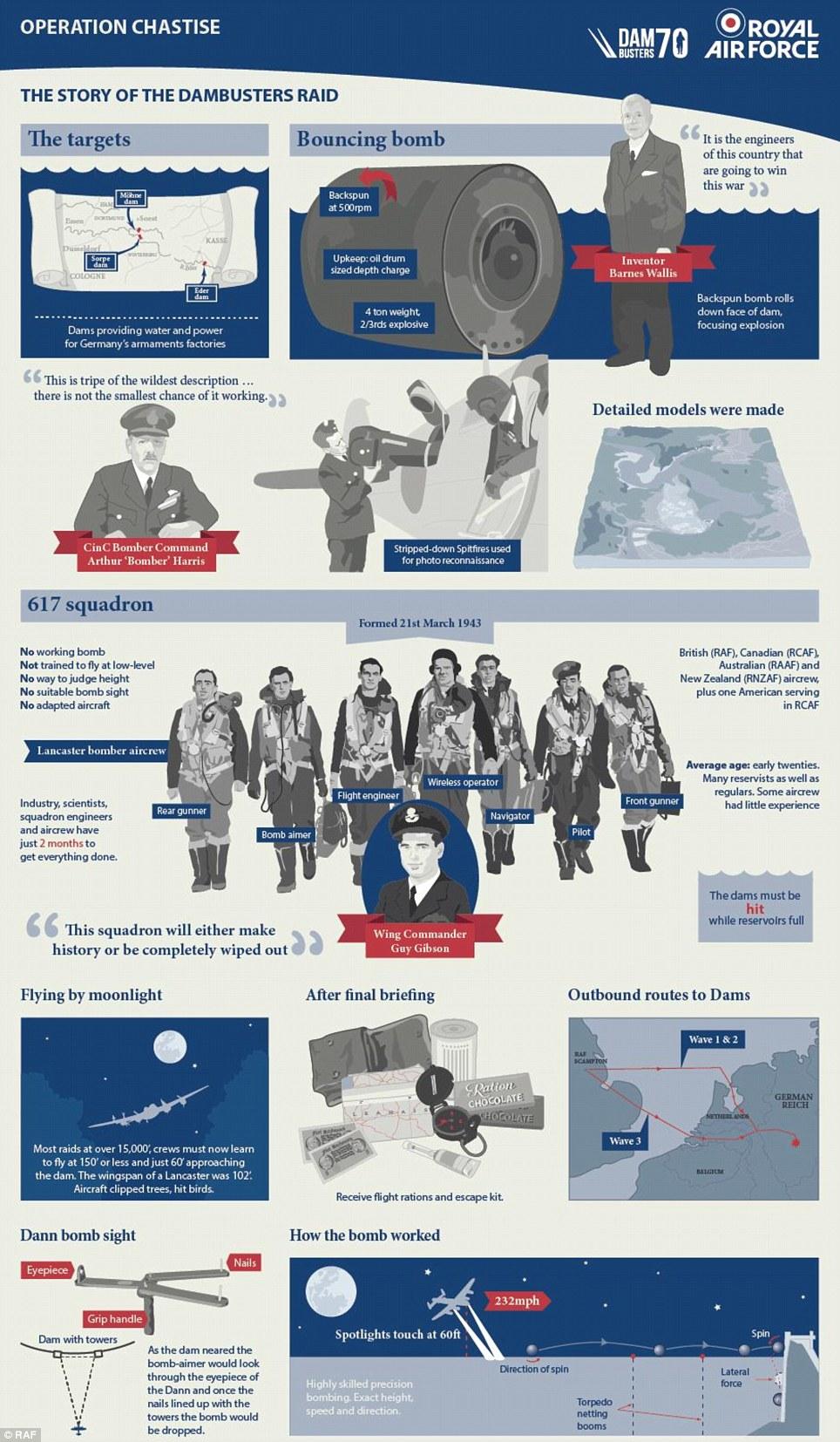 Dambuster Infographics
