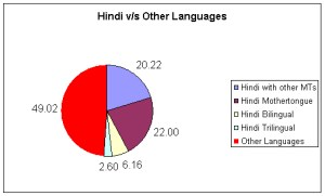 Languages of India. 507 x 306.Religious Festivals Of India In Hindi Language