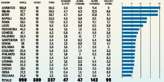 diritti tv serie a 2012-1013