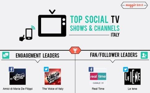 Social network e tv: ecco i programmi e i canali più attivi su Twitter e Facebook
