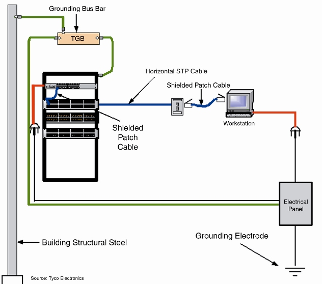 Cat 6a Wiring Diagram V Wiring Diagram 2019