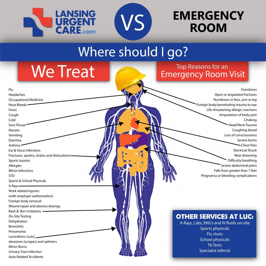 Our Services Lansing Urgent Care
