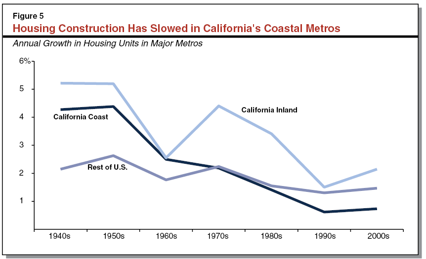 Californias High Housing Costs Causes And Consequences