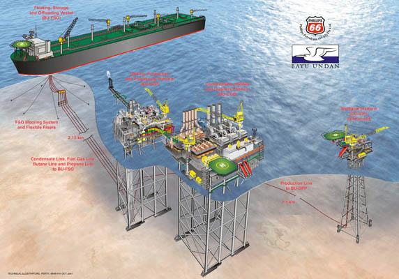 Bayu Undan Gas Recycle Project