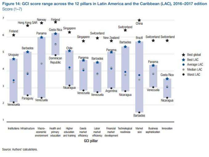 CompetitividadAmericaLatina