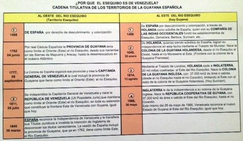 ¿Por qué el Esequibo es venezolano?