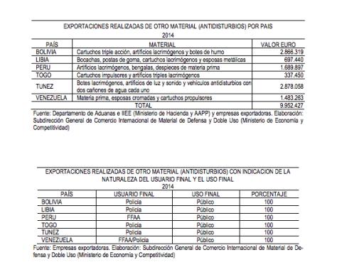 Informe de la Secretaría de Comercio de España