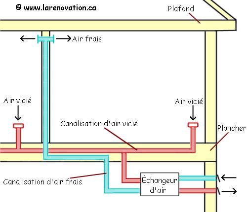 Les échangeurs d\u0027air ou récupérateur de chaleur - Echangeur Air Air Maison