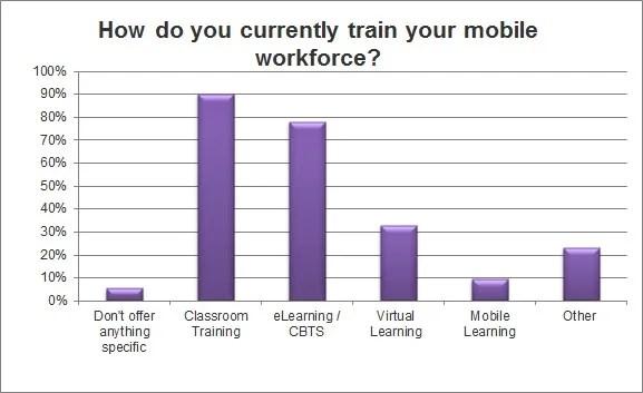 Mobile Learning Survey - Larmer Brown Article