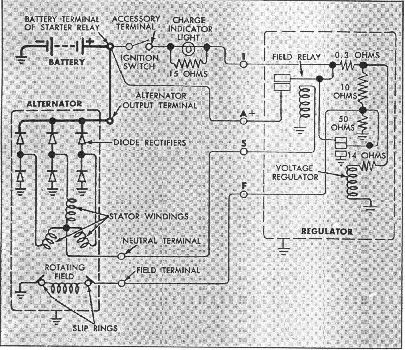1962 C10 Wiring Diagram Pdf Chevy Alternator Wiring Diagram The H A M B