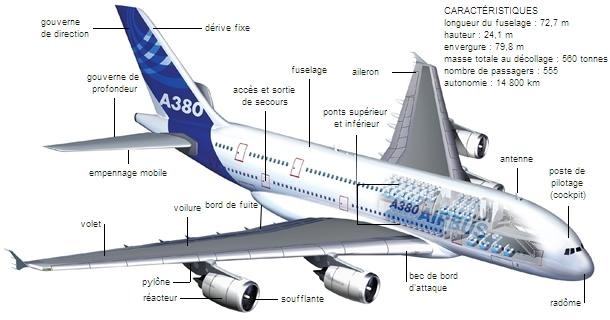 Encyclopedie Larousse En Ligne Airbus