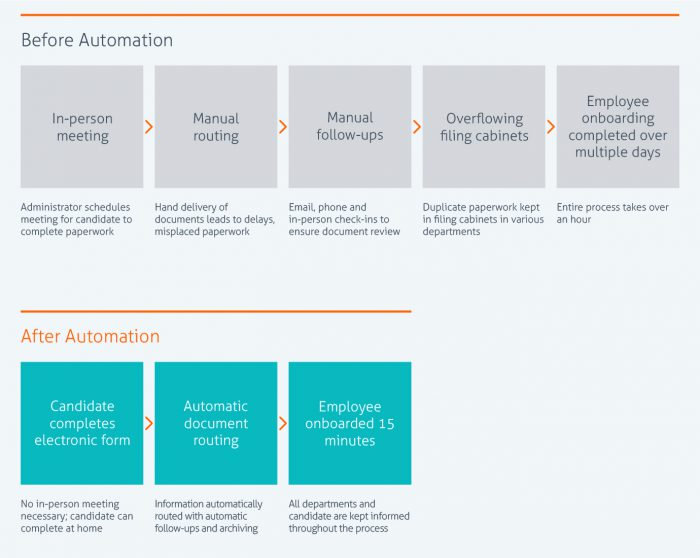 What is Business Process Automation? Laserfiche Blog