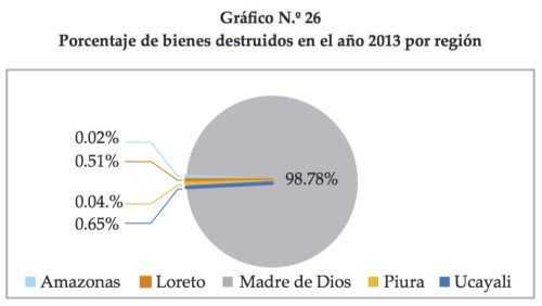 Porcentaje bienes destruidos durante 2013 minería ilegal