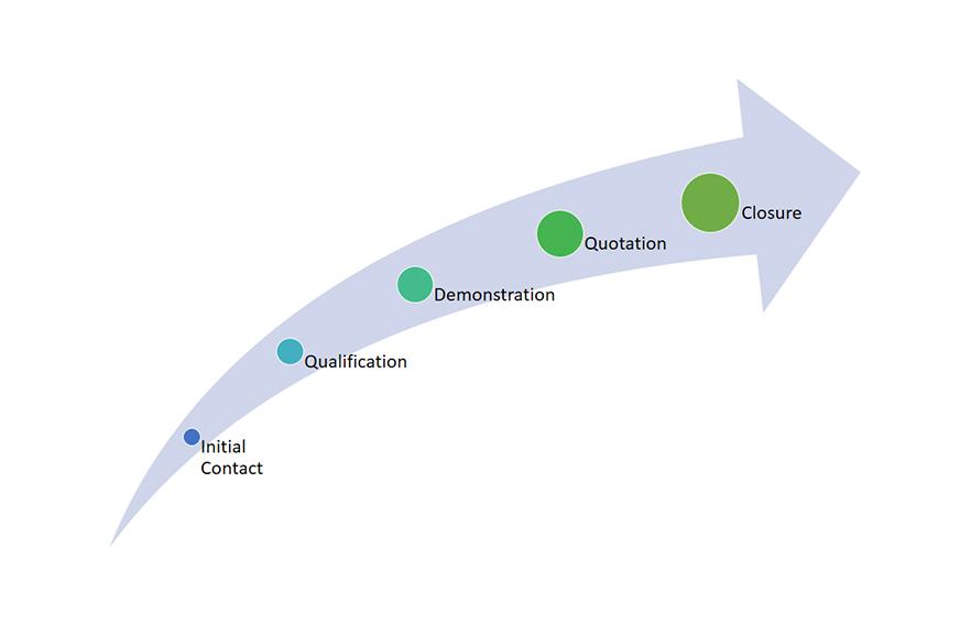 Optimal Analytics Maturity Advanced Analytics CLV
