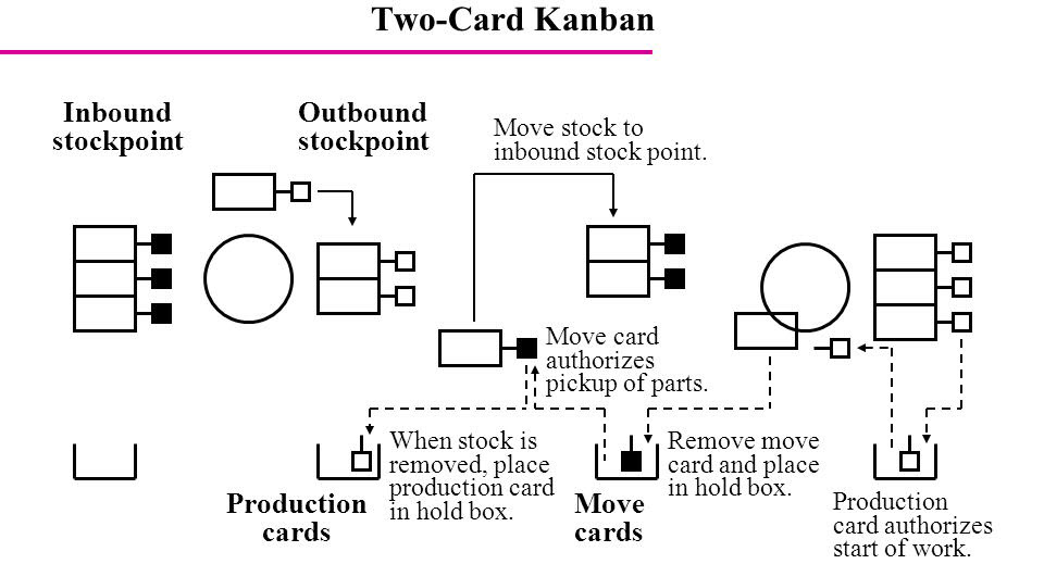 How to Implement a Two Card Kanban System in Manufacturing