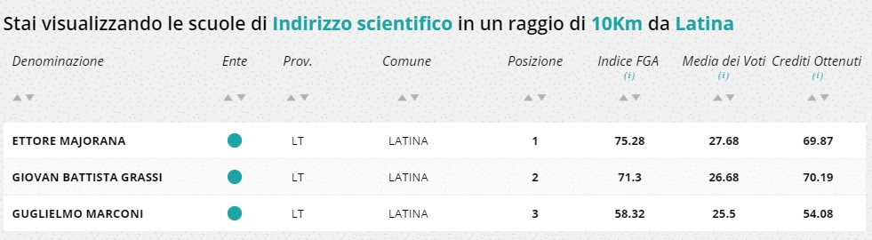 classifica-scuole-latina-licei-scientifici