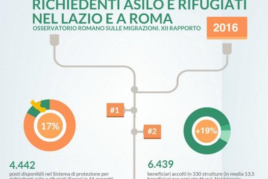 Migranti in aumento a Latina e nel Lazio, il dossier regionale