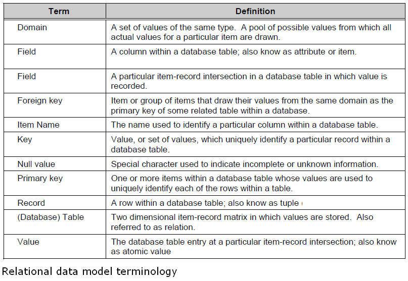 Database Systems and the Relational Database Model