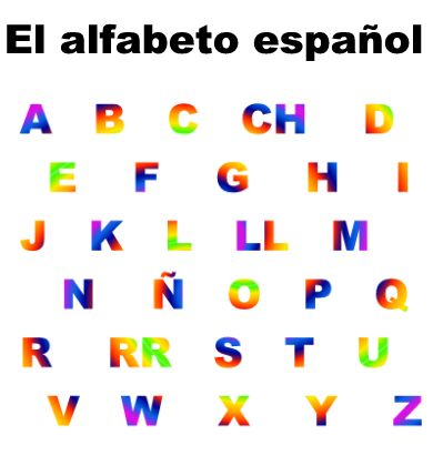 Spanish Alphabet - El alfabeto español - Lawless Spanish - alphabet in spanish