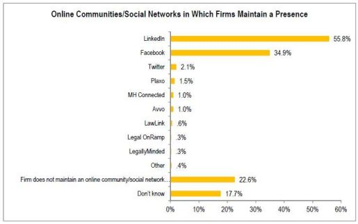 Online Networks