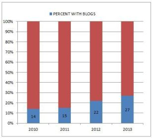 Percentage of law firms with blogs.