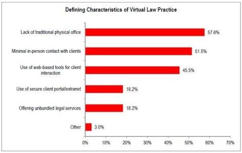 Virtual Practice