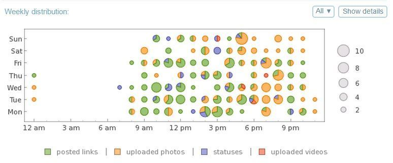 Weekly distribution of my posting activity on Facebook.