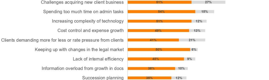 Exclusive Survey Results: Small Firms' Greatest Challenges And What They're Doing To Address Them