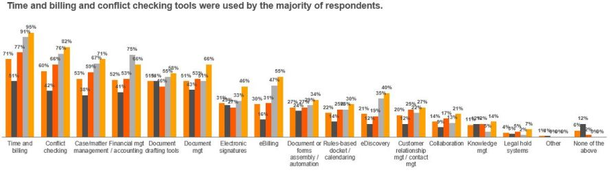 More Exclusive Survey Results: Few Small Firms Implementing New Technology