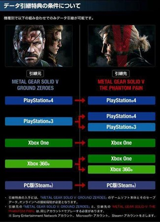How To Import Ground Zeroes Saves Into MGS V The Phantom Pain
