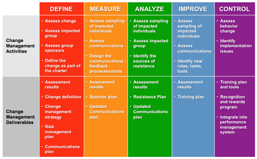 All Aboard Lean/Six Sigma journey \u2014 Life Cycle Engineering - Change Management Plan