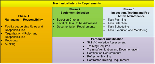 What is Mechanical Integrity and what are the requirements of an MI - mechanical equipments list