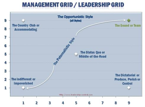 Managerial Grid Model - Also known as Leadership Grid