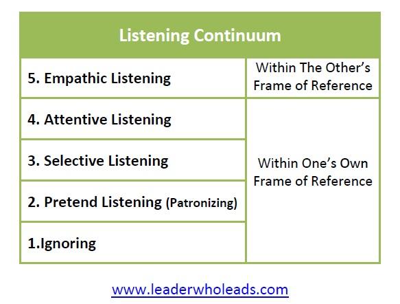 Levels of Listening