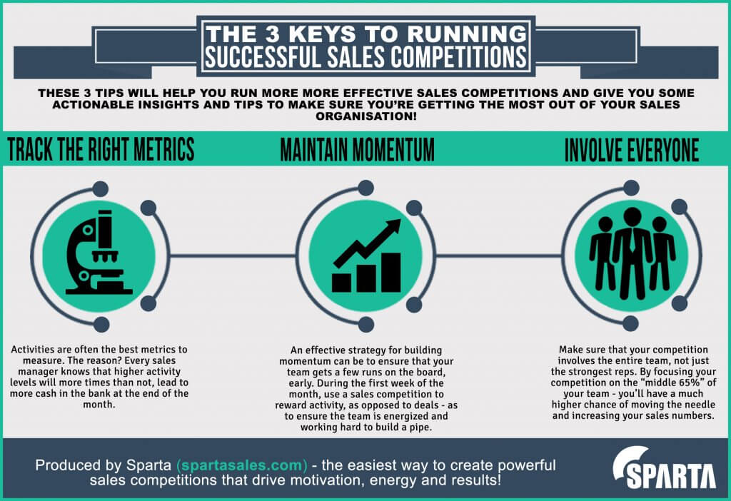 Sales Team Motivation - The Successful Sales Manager\u0027s Guide