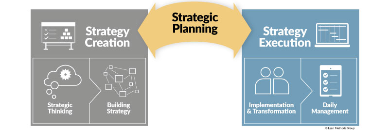 Business Strategy Model - Lean Methods Group