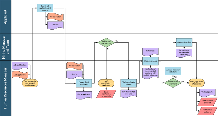 The Path to Better Results Process Maps - Lean Methods Group