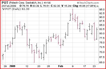 high volatile stock